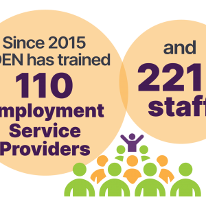 Ontario Disability Employment Network (ODEN) trained 110 ESP and 221 staff