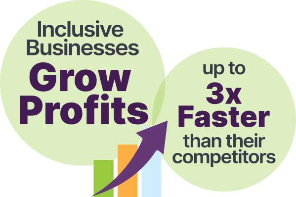 Inclusive businesses grow profits up to 3x faster than their competitors.