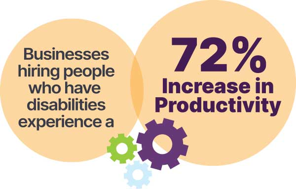 Businesses hiring people who have disabilities experience a 72% increase in productivity.